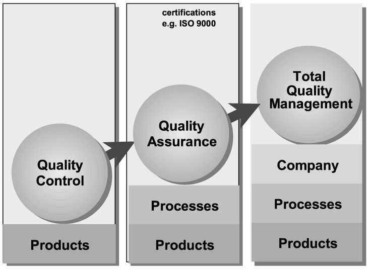 quality assurance document management system