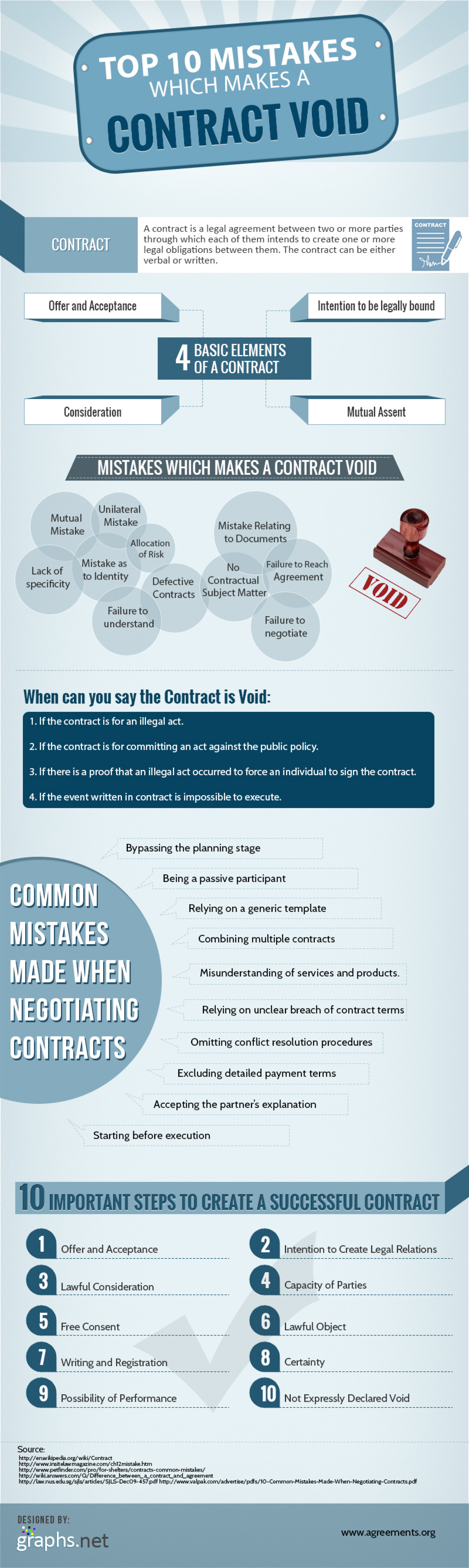 what makes a legal document void