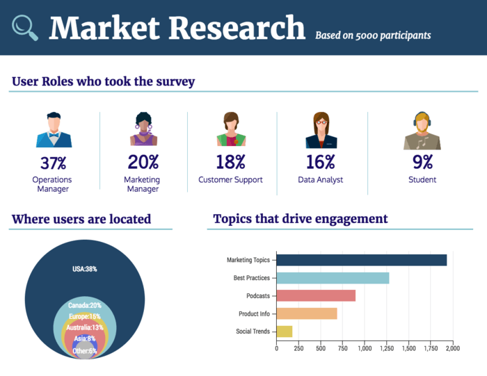 what reporting formats could you use for market research documentation