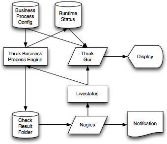 creating business process documentation