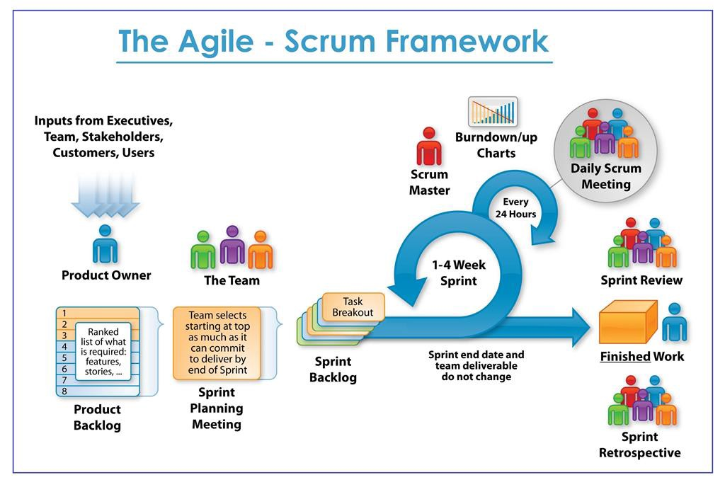 agile scrum documentation templates