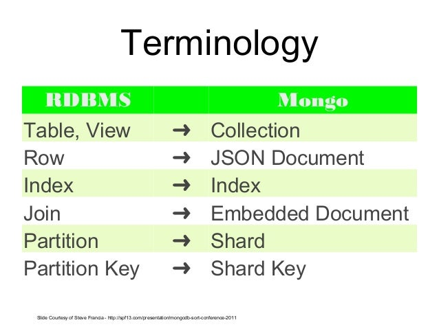 mongodb addtoset document single key