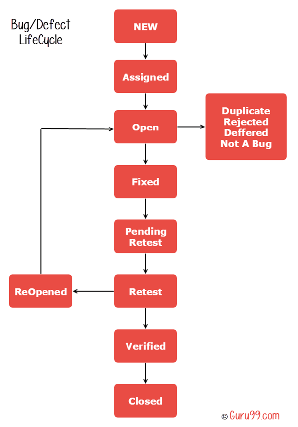 stage of the document production cycle
