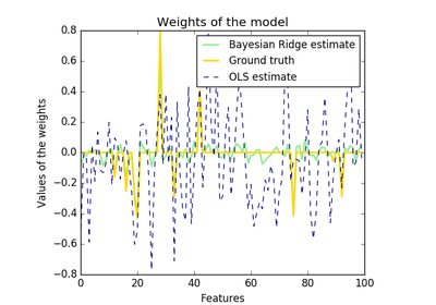 scikit learn linear assignment documentation