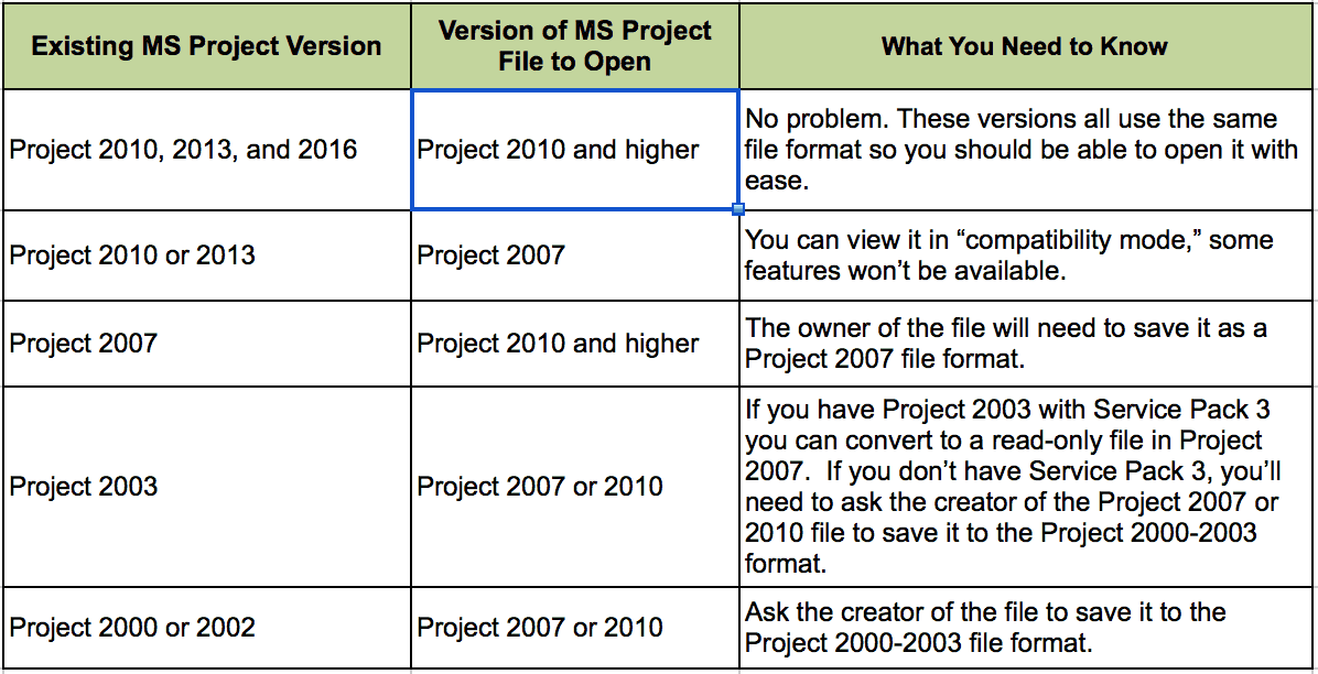 difference between document and microsoft