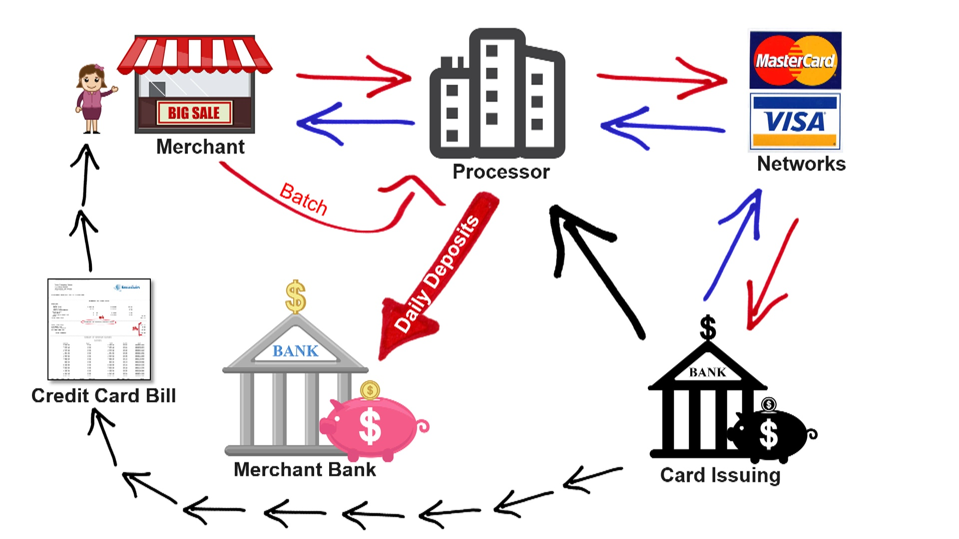 credit card management system project documentation