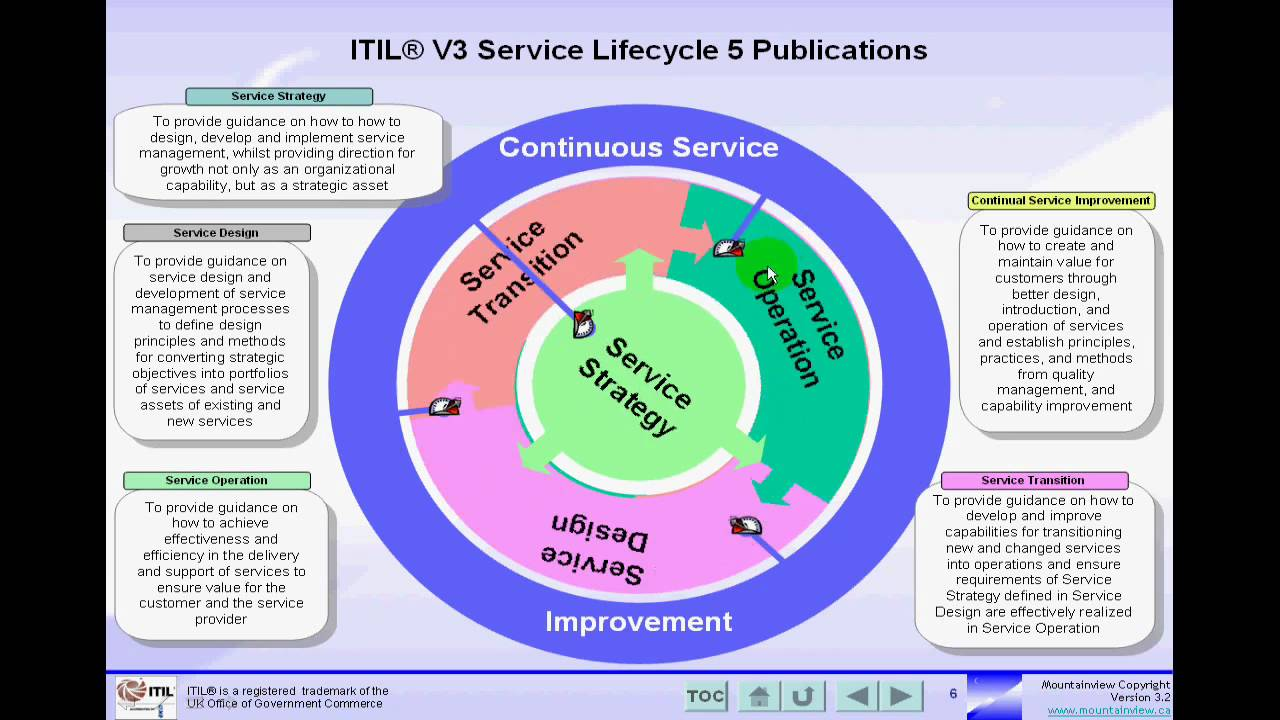 high level it strategy document