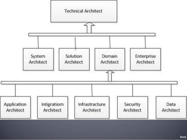 what is software architecture document