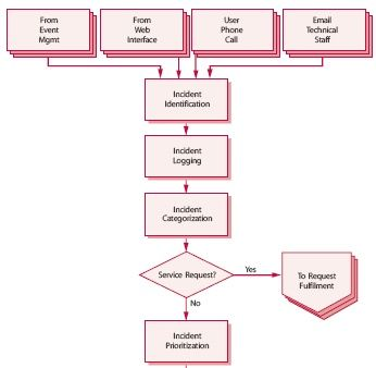 itil event management process document
