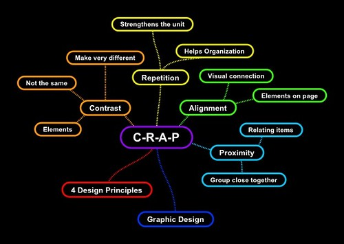 crap principles of document design