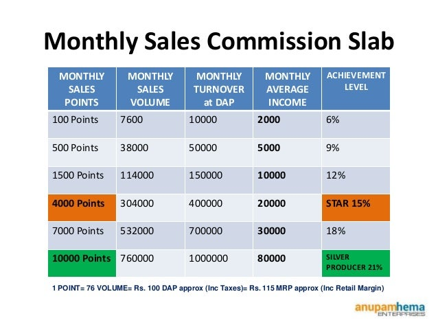 sample sales commission plan document