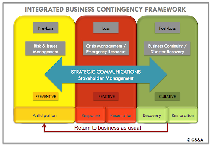 business continuity planning program technical documentation