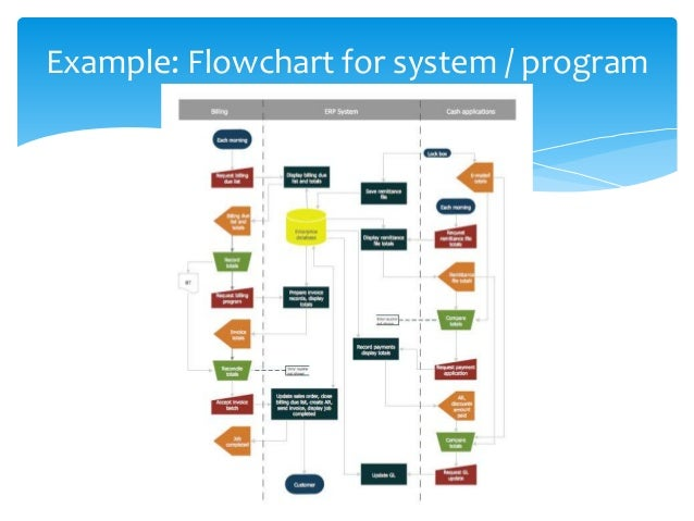 document flowcharts organize documents and activities by