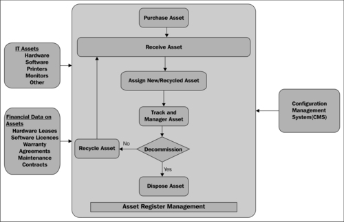 it asset management process document