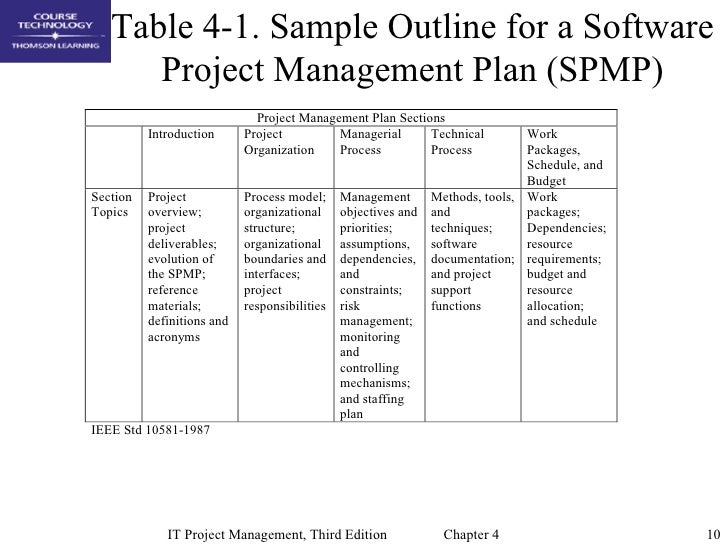 organizational documentation applicable to project integration