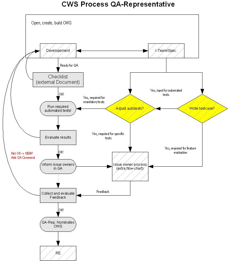 qa process flow documentation