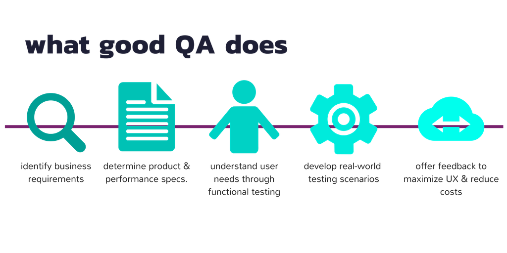 software quality assurance process documentation
