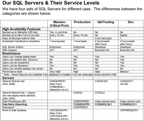 sql server health check document