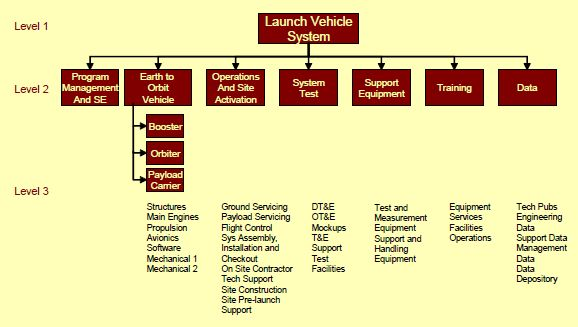 vehicle service management system project documentation