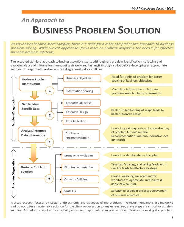what is a solution document